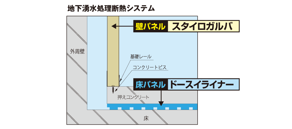 地下湧水処理断熱システム説明図